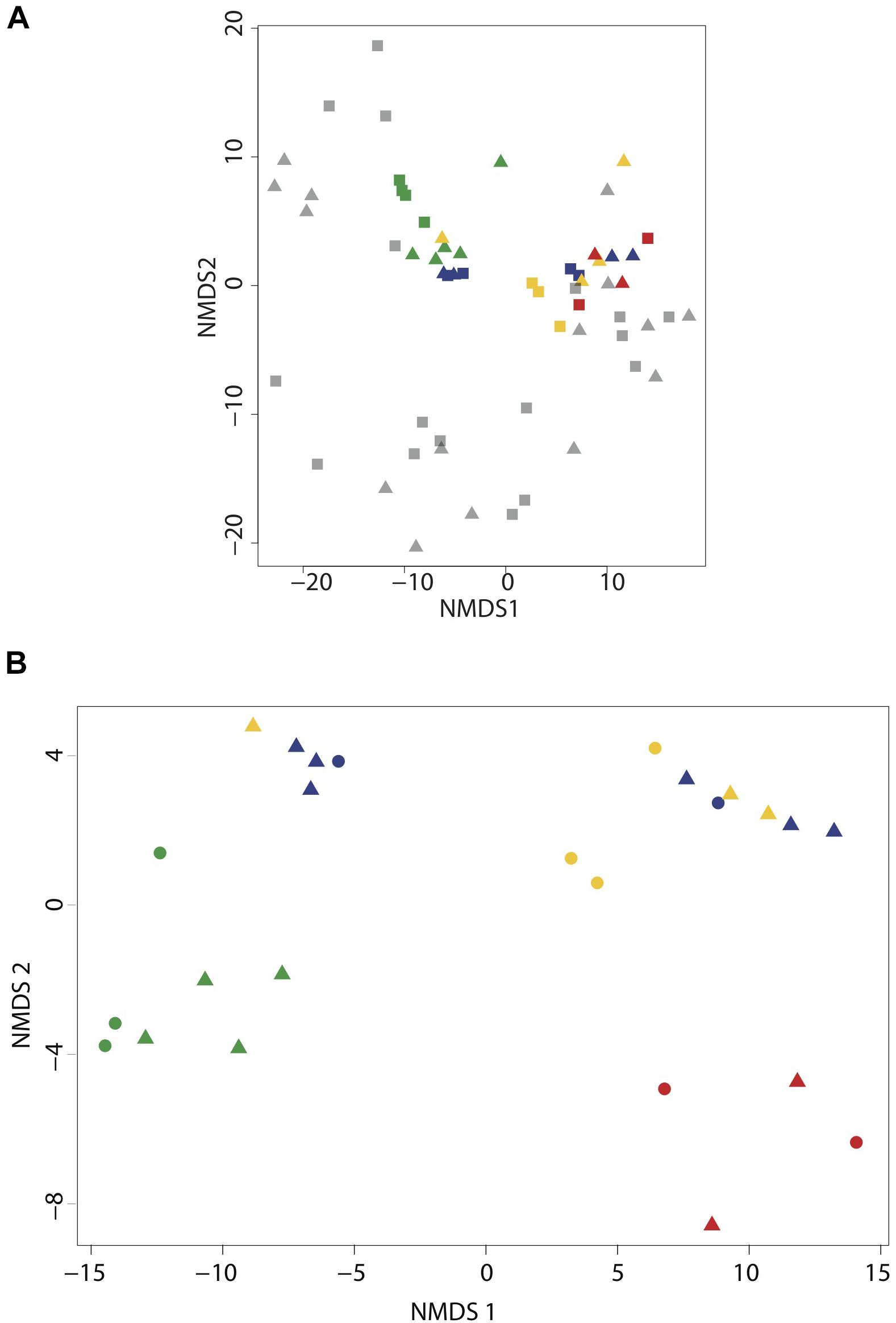 Frontiers | Sampling and Processing Methods Impact Microbial