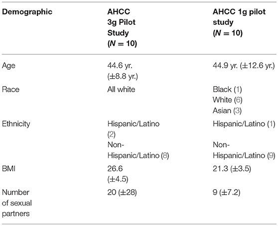 Frontiers | From Bench to Bedside: Evaluation of AHCC