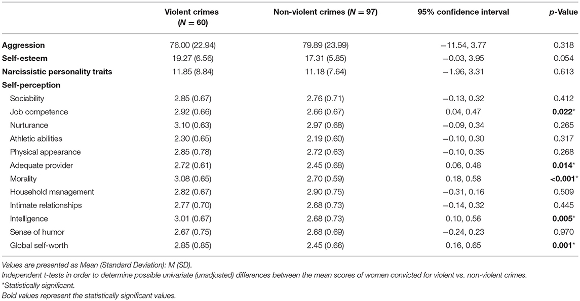 Frontiers | Narcissism but Not Criminality Is Associated With