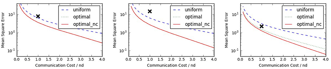 Frontiers | Randomized Distributed Mean Estimation: Accuracy