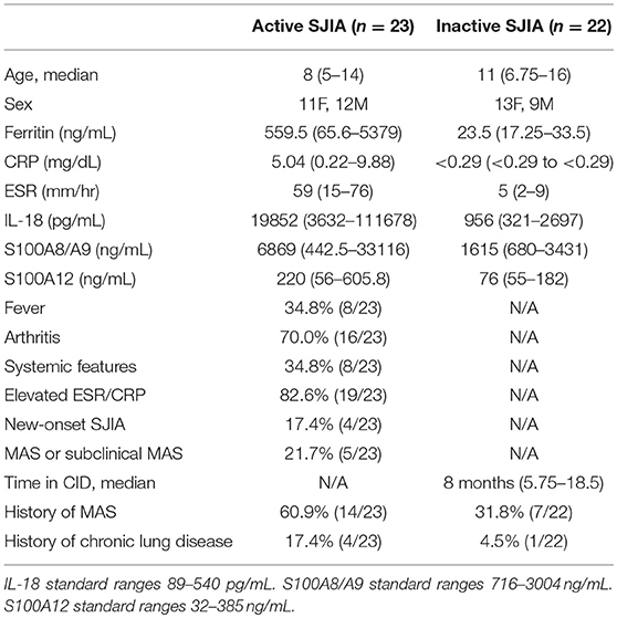 Frontiers | Neutrophils From Children With Systemic Juvenile