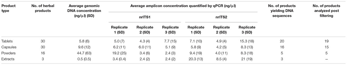 Frontiers   DNA Metabarcoding Authentication of Ayurvedic Herbal