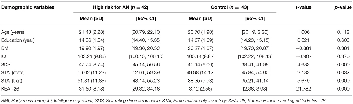 Frontiers   Decision-Making Deficits Are Associated With