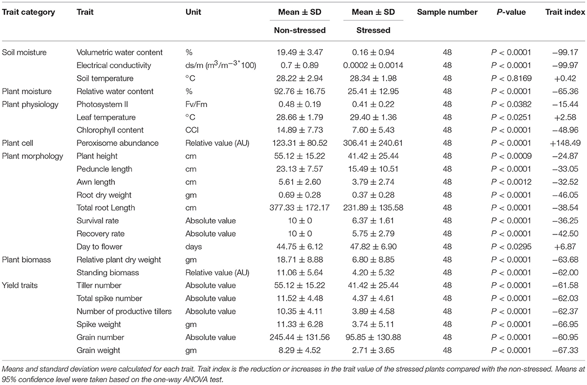 Frontiers | Differential Dynamic Changes of Reduced Trait Model for