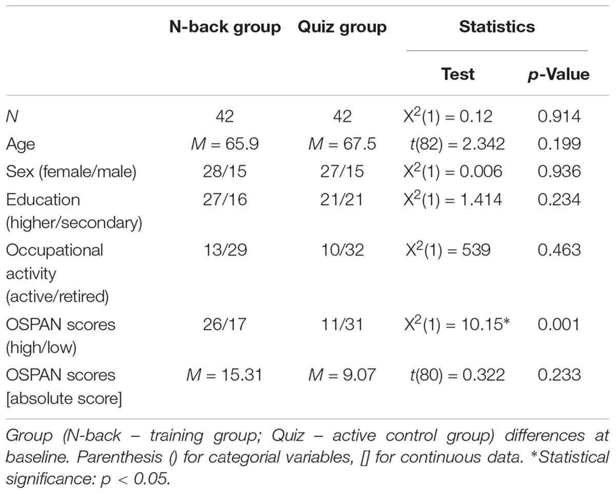 Frontiers   Working Memory Capacity as a Predictor of Cognitive