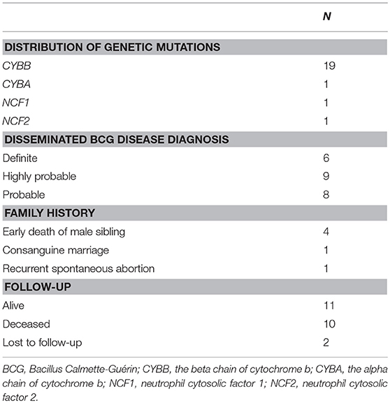 Frontiers | Genetic and Clinical Profiles of Disseminated