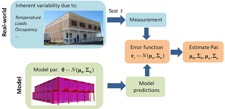Frontiers | Modeling Error Estimation and Response Prediction of a
