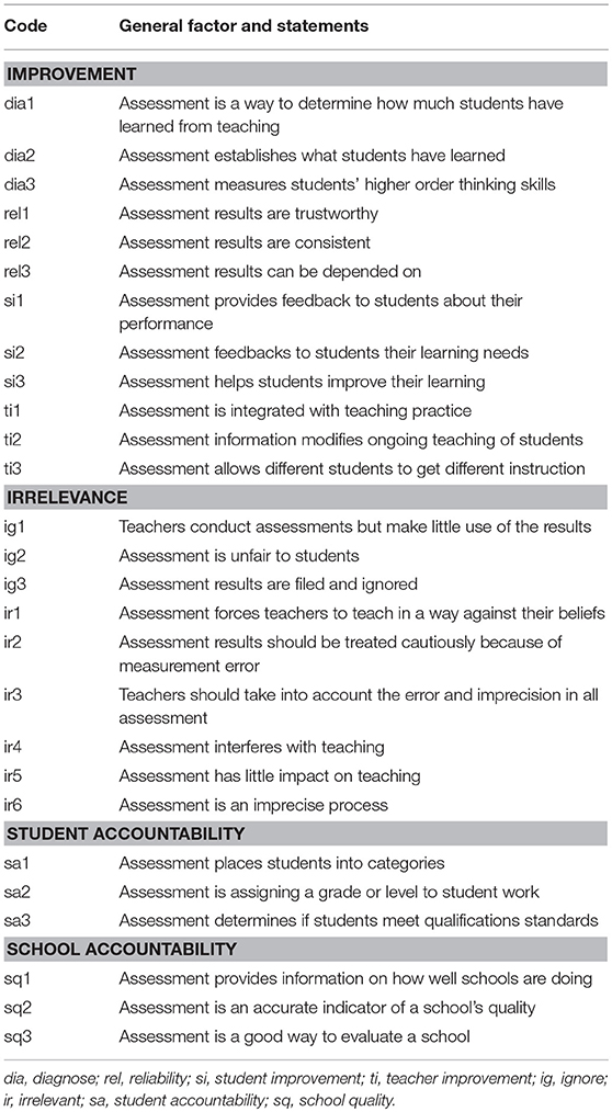 Frontiers Teachers Conceptions Of Assessment A Global