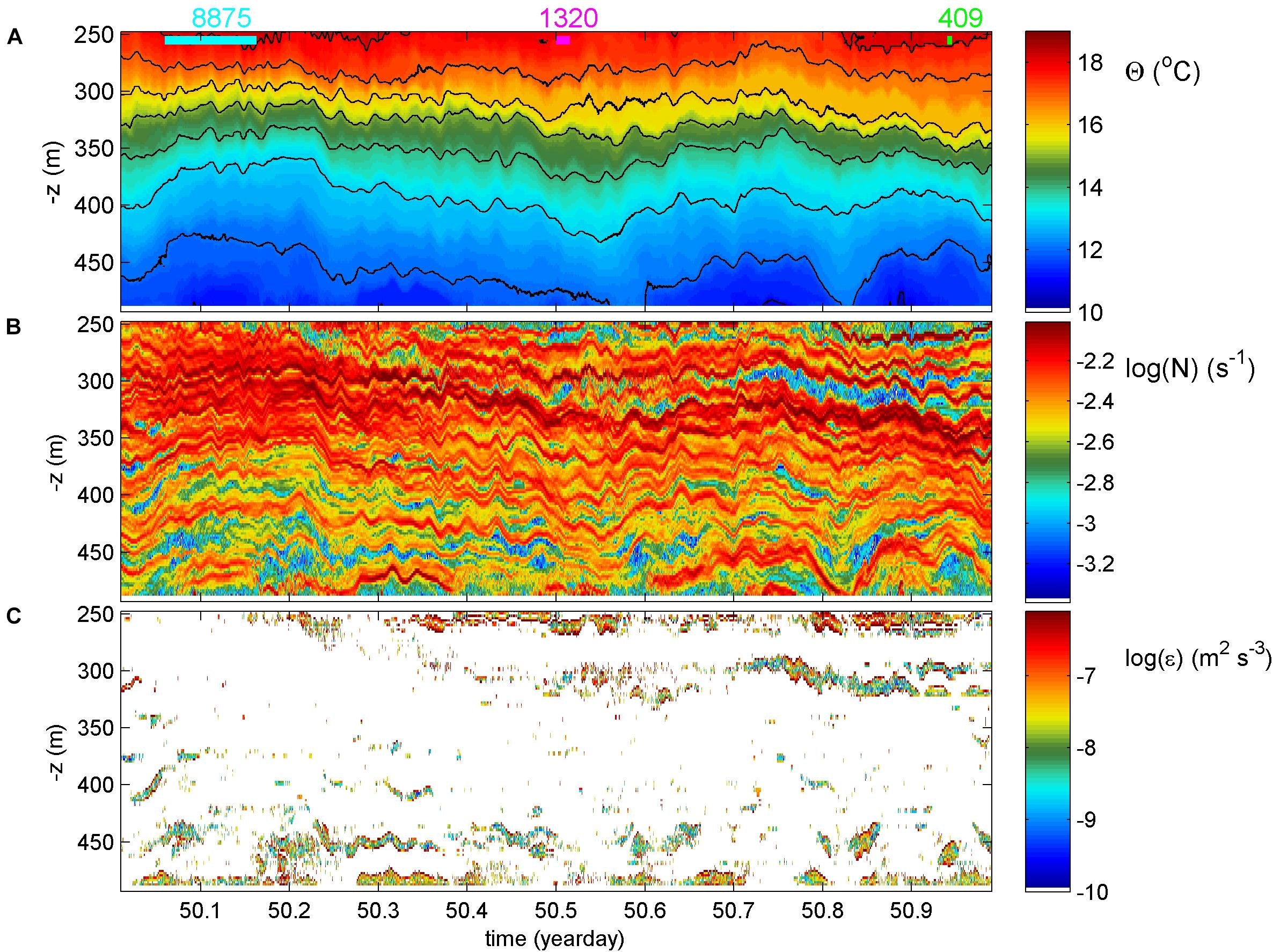 Frontiers | Internal Wave Observations Off Saba Bank