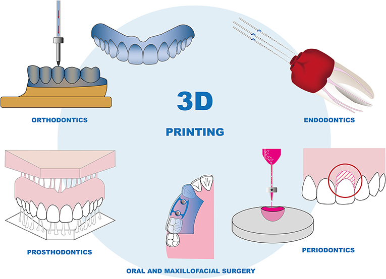 Figure 2 - Uses of 3D printing in dentistry.