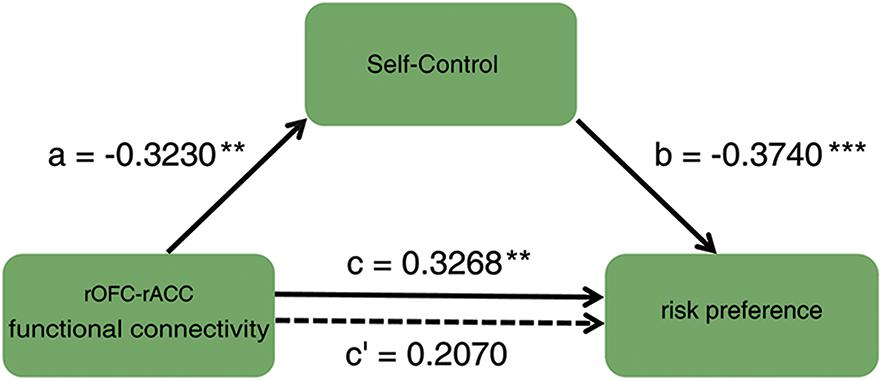 Frontiers   High Self-Control Reduces Risk Preference: The Role of