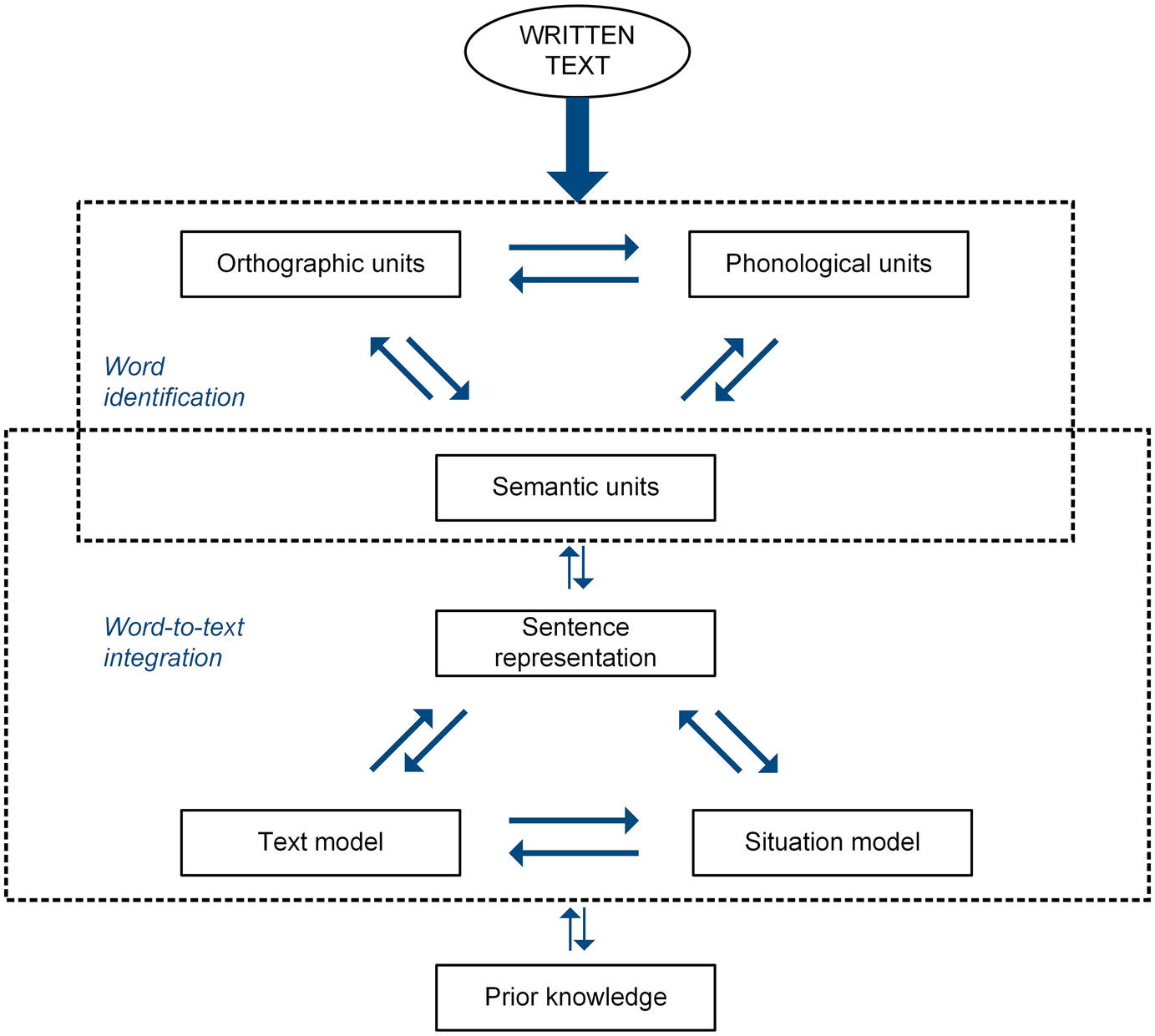 Frontiers | Fine-Grained Assessment of Children's Text