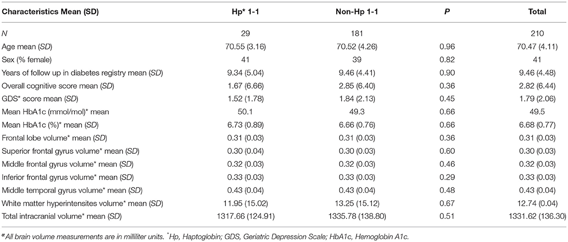 Frontiers   The Association of Depressive Symptoms With