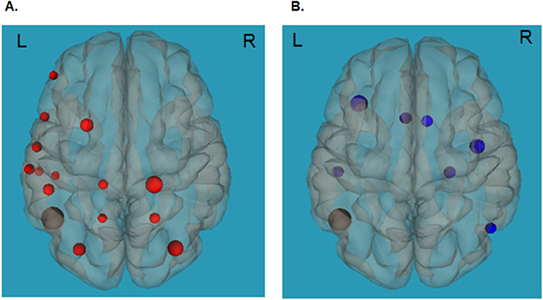 איור 2 - הקשר בין קריאה וזמן מסך ובין קישוריות במוח.