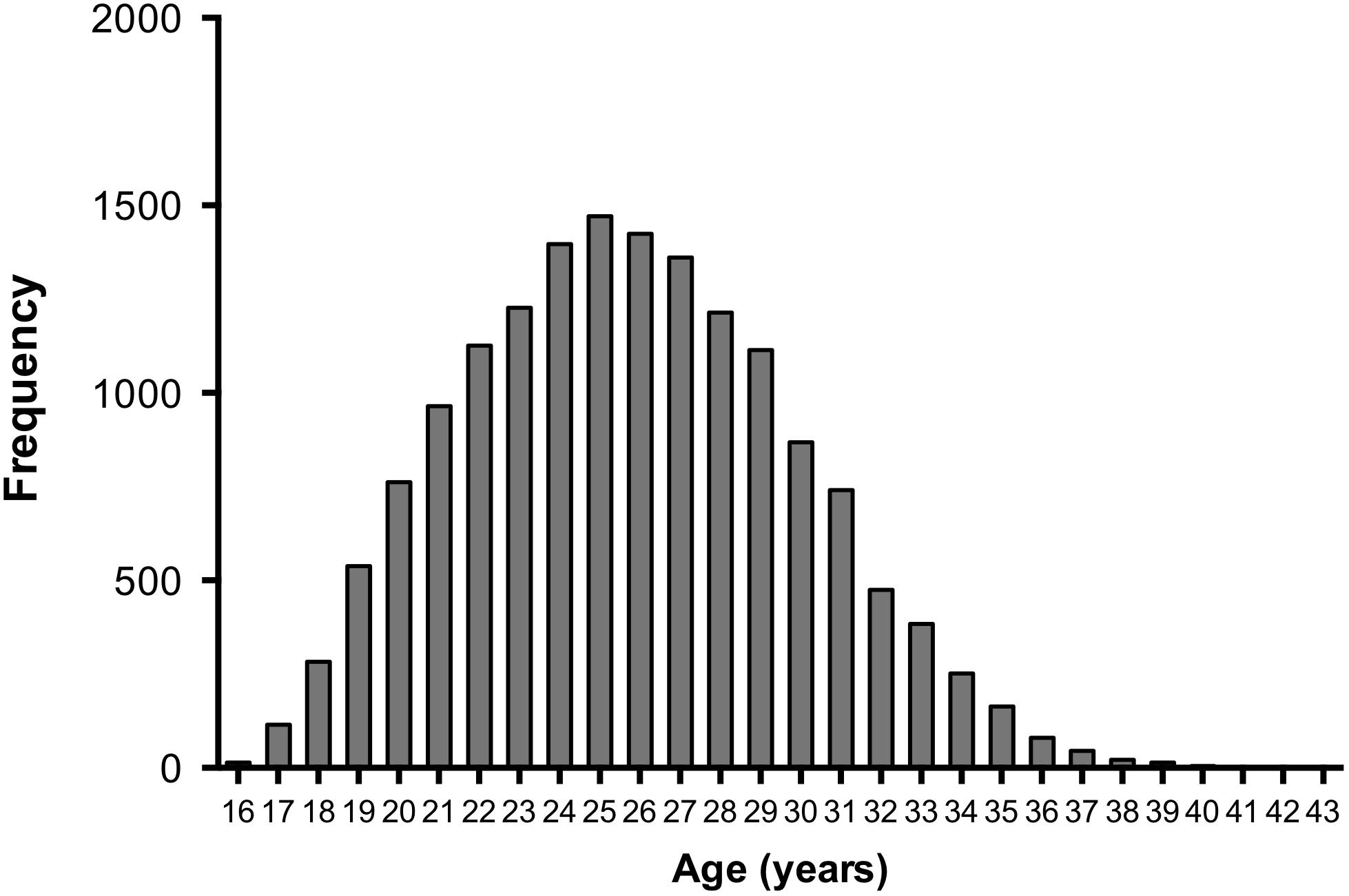 Frontiers | Are Soccer Players Older Now Than Before? Aging