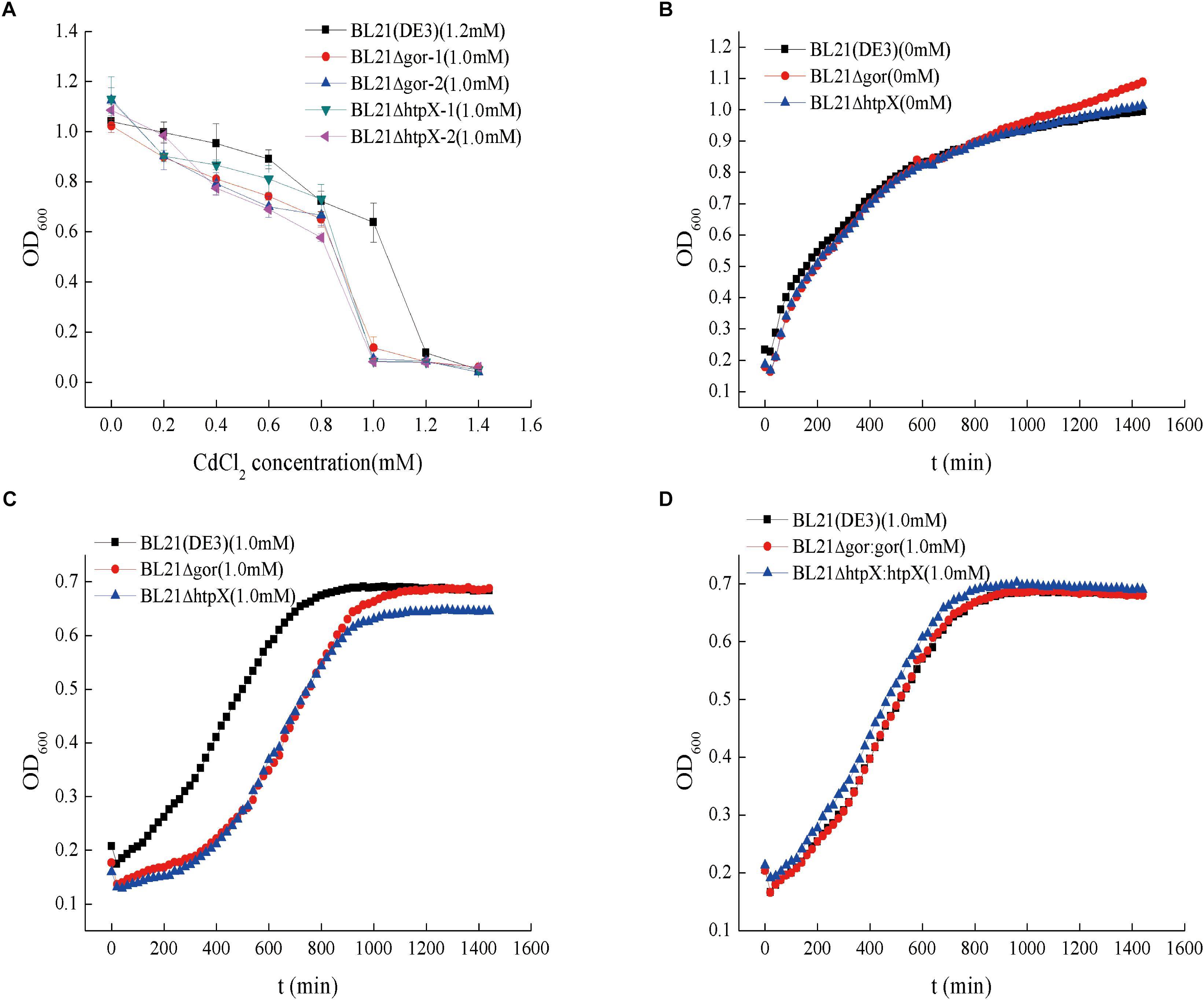 Frontiers | Improving Cadmium Resistance in Escherichia coli