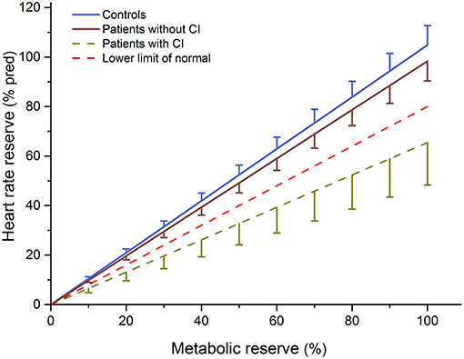 Frontiers   The Influence of Continuous Exercising on