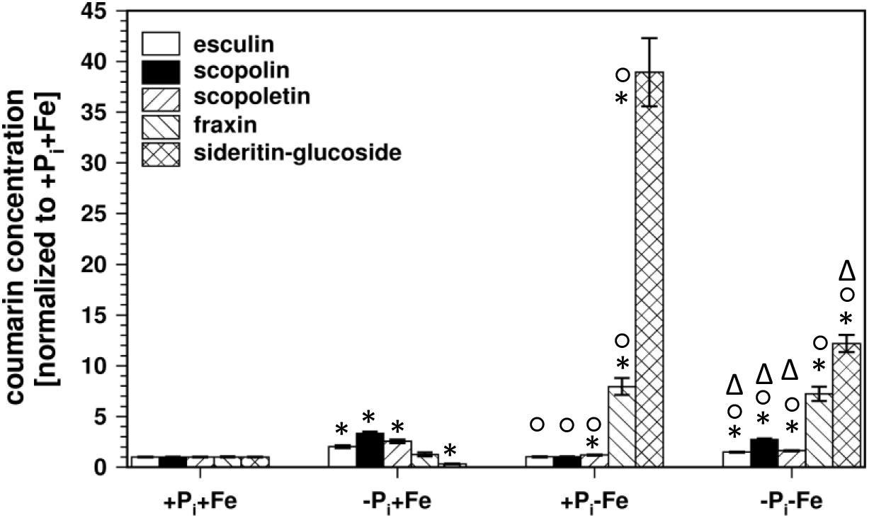 Frontiers   Iron and Phosphate Deficiency Regulators