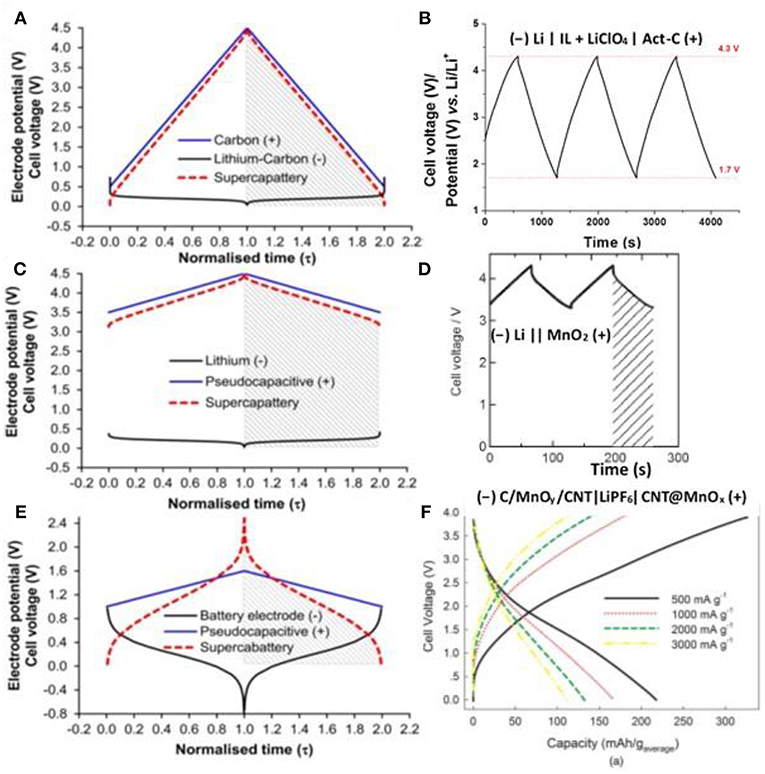 Frontiers | Ionic Liquid-Based Electrolytes for