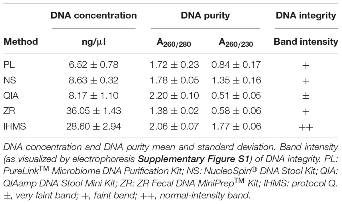 Frontiers | The Impact of DNA Extraction Methods on Stool