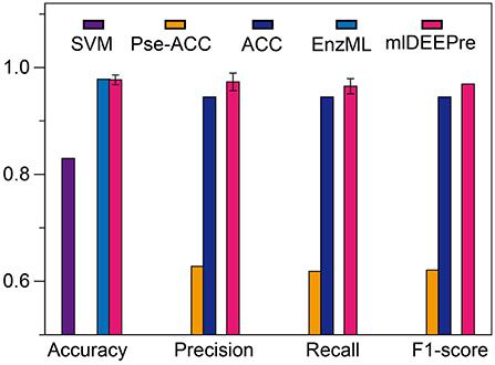 Frontiers | mlDEEPre: Multi-Functional Enzyme Function
