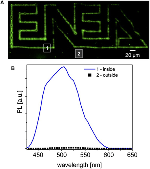 Frontiers | Quantum Dots Synthesis Through Direct Laser