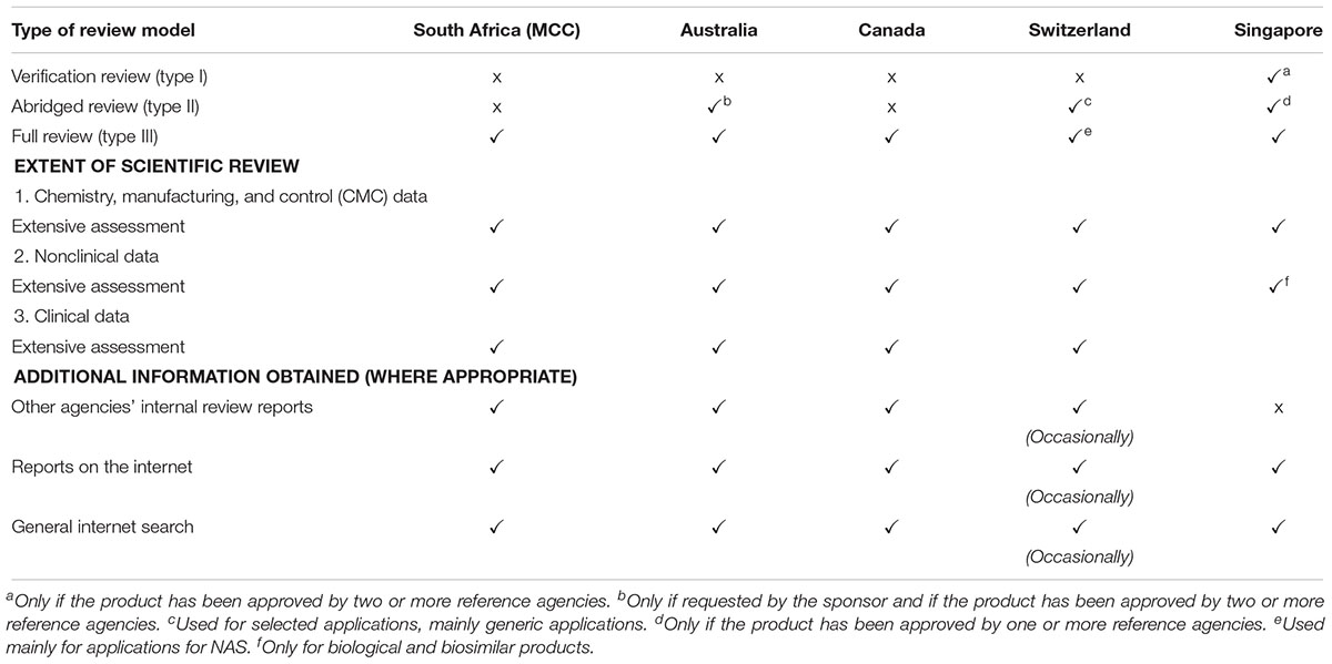 Frontiers   The South African Medicines Control Council