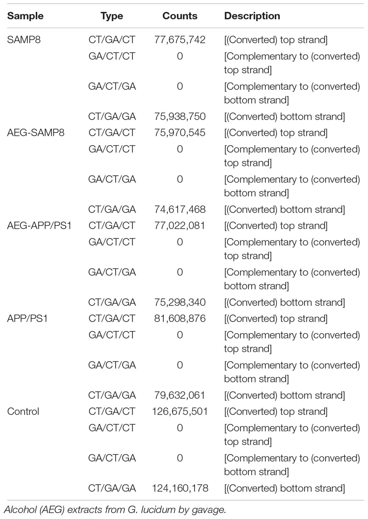 Frontiers | Alcohol Extracts From Ganoderma lucidum Delay