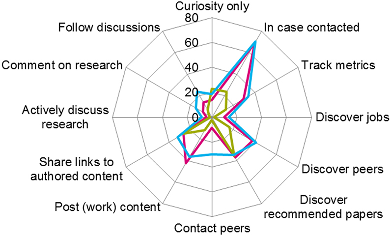 Frontiers | From Social Networks to Publishing Platforms: A Review