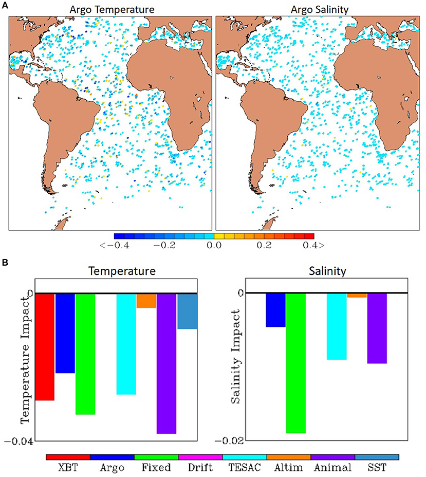 Frontiers | Observing System Evaluation Based on Ocean Data
