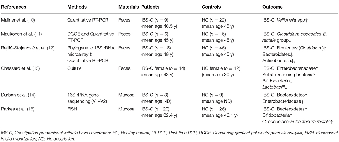 Frontiers   Gut Microbiota and Chronic Constipation: A