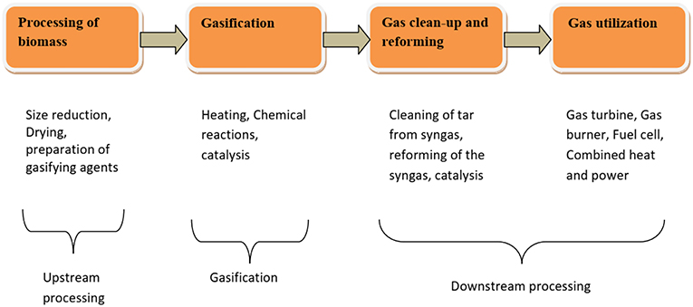 Frontiers | Unlocking the Potential of Biomass Energy in Pakistan