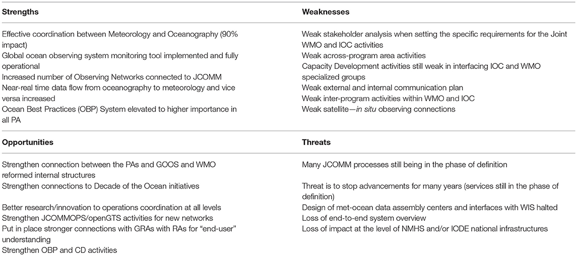 Frontiers | The Joint IOC (of UNESCO) and WMO Collaborative