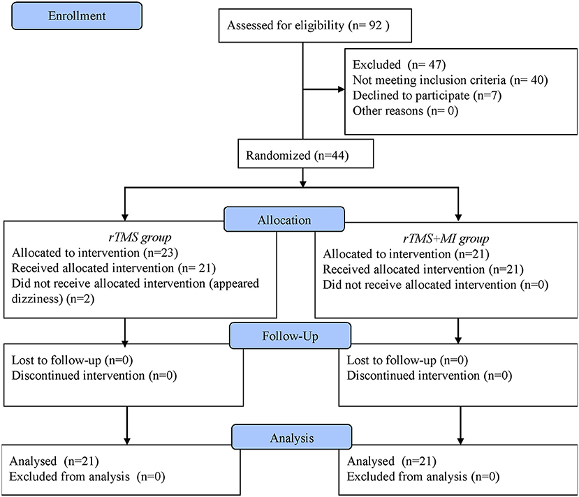 [ARTICLE] The Effects of Combined Low Frequency Repetitive Transcranial Magnetic Stimulation and Motor Imagery on Upper Extremity Motor Recovery Following Stroke – Full Text