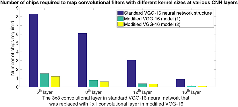 Frontiers | REMODEL: Rethinking Deep CNN Models to Detect