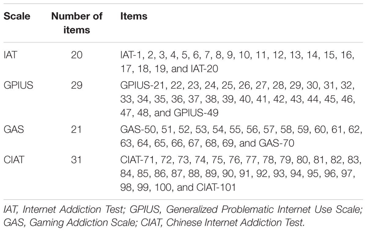 Frontiers | Development of a Computerized Adaptive Testing for