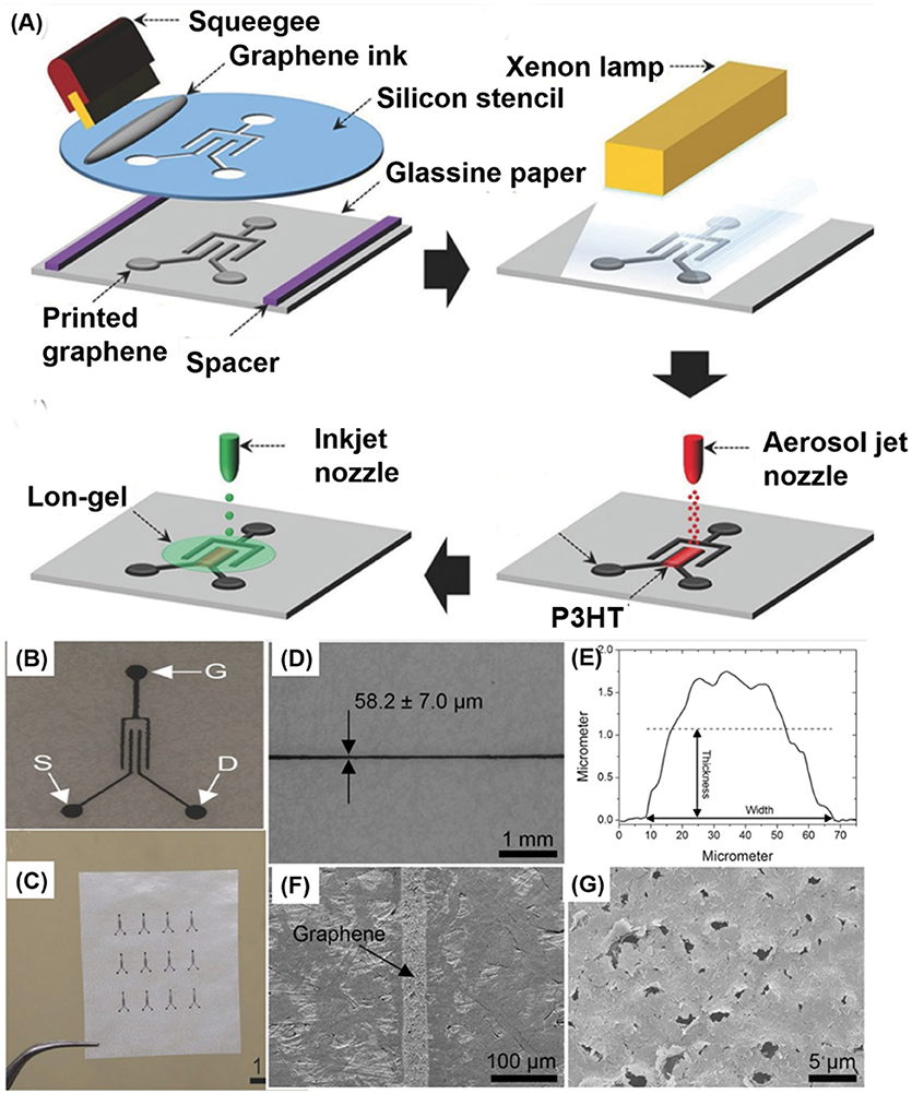 Frontiers | Review of Printed Electrodes for Flexible Devices