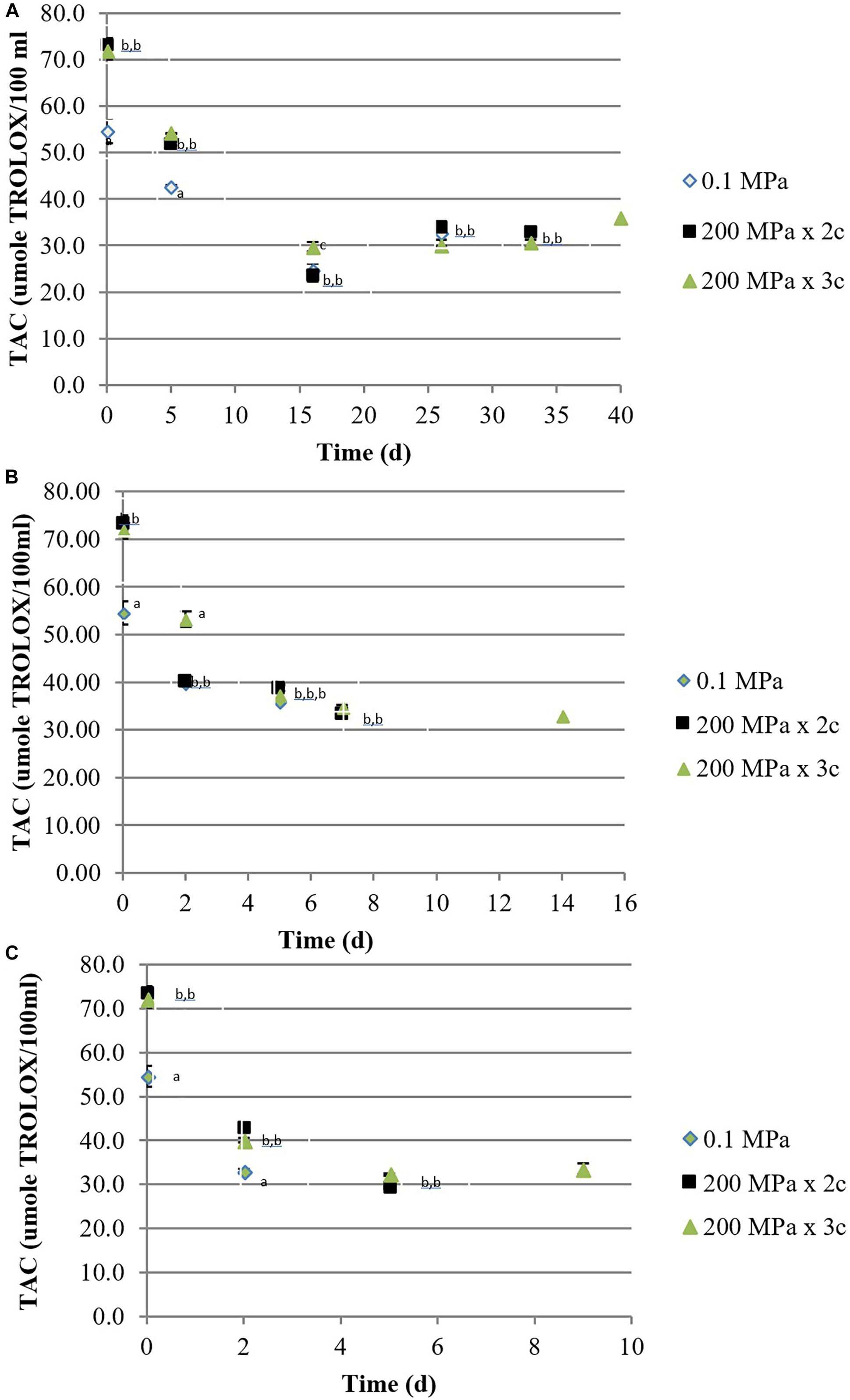 Frontiers | (Ultra) High Pressure Homogenization Potential on the