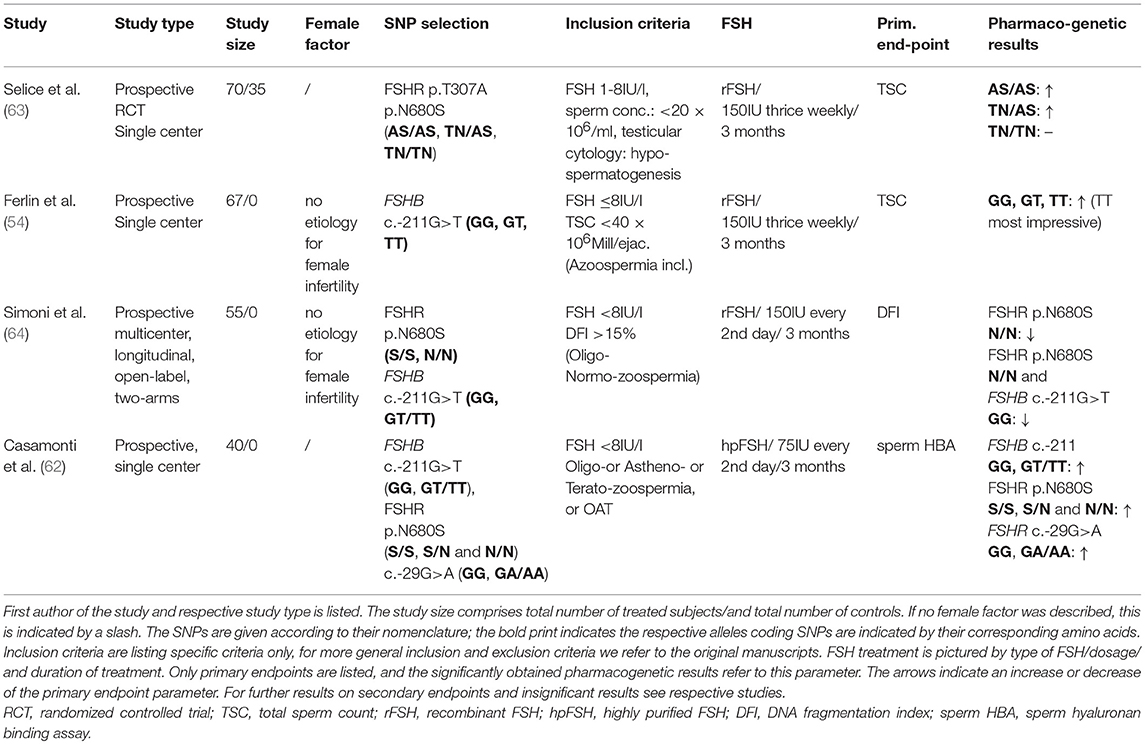 Frontiers | Pharmacogenetics of FSH Action in the Male