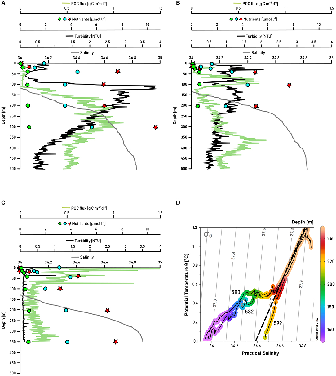 Frontiers | Influence of Glacial Meler on Summer ... on