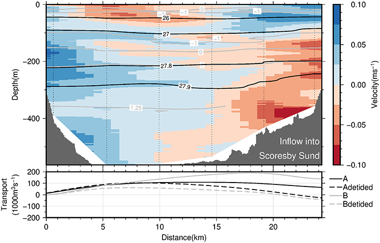 Frontiers   Influence of Glacial Meltwater on Summer