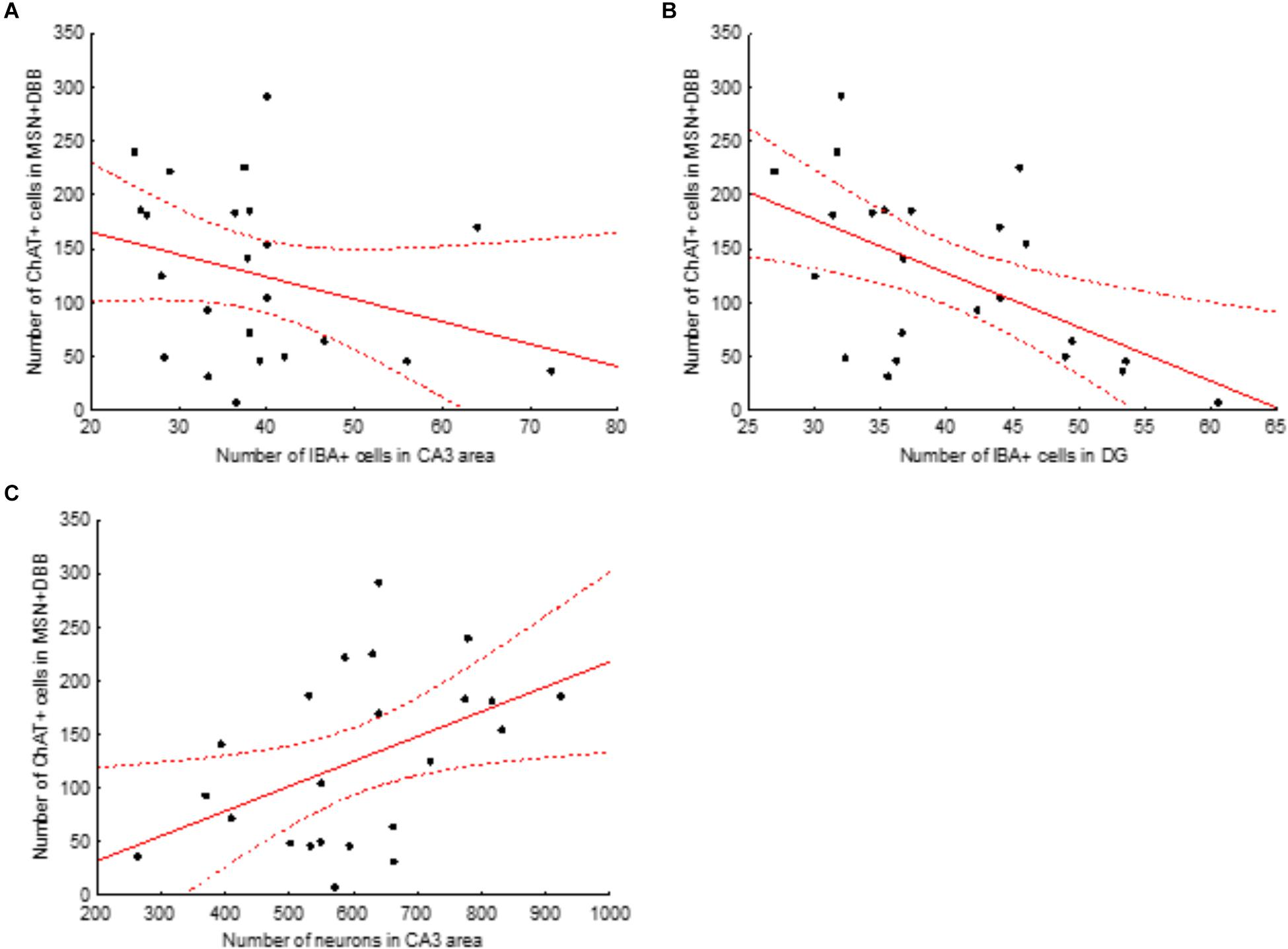 Frontiers | Cholinergic Deficit Induced by Central Administration of