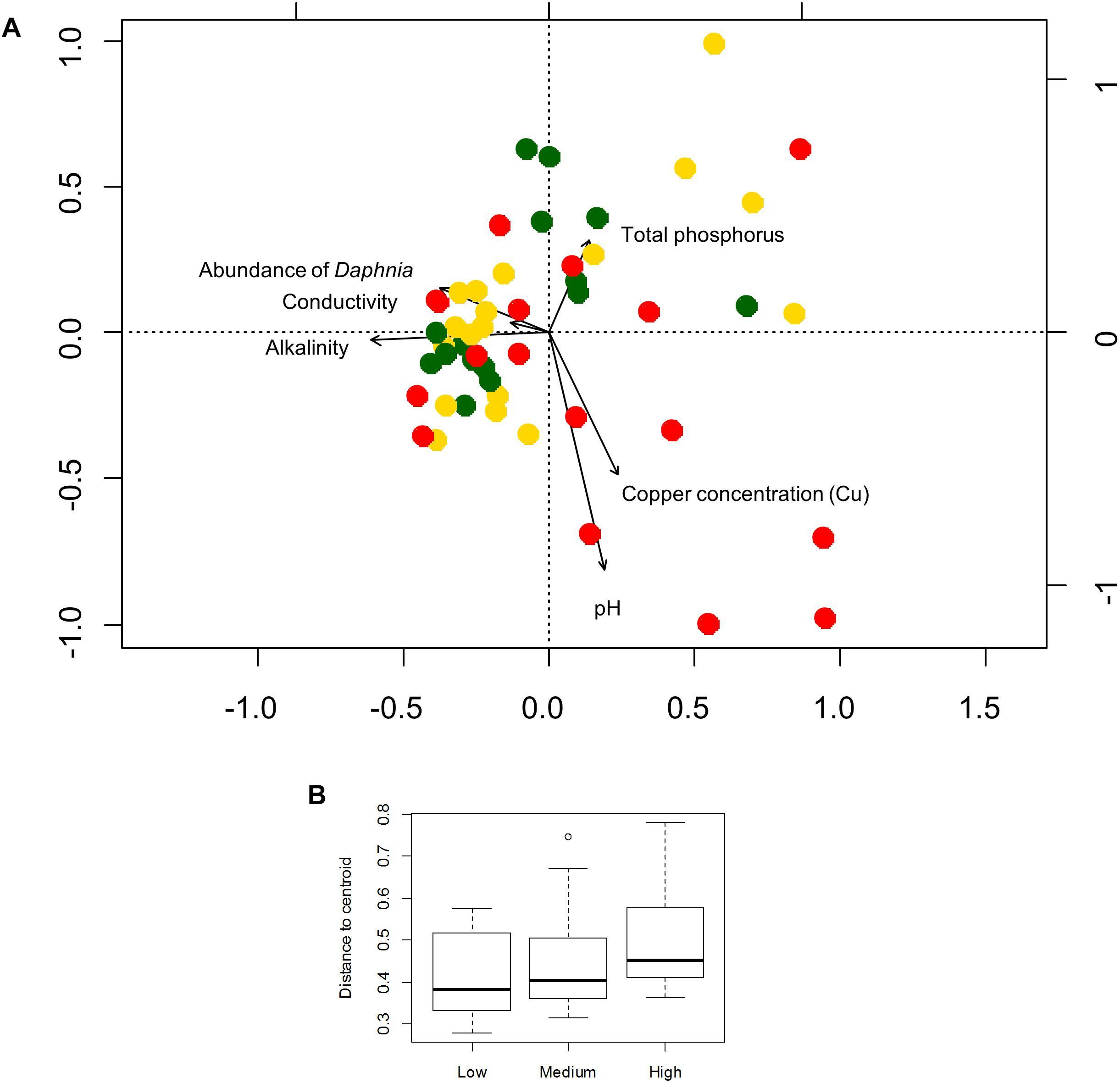 Frontiers | Freshwater Bacterioplankton Metacommunity
