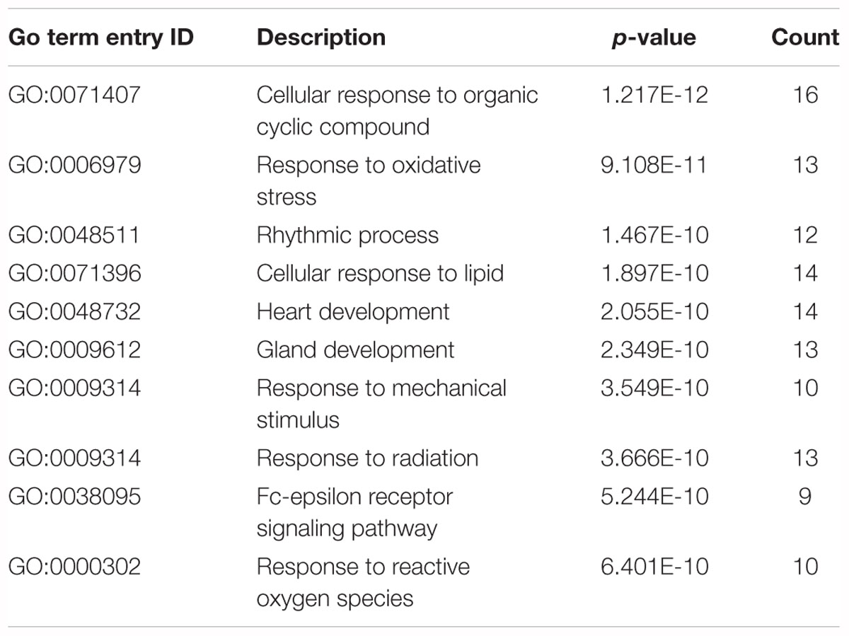 Frontiers | Identification of Triple-Negative Breast Cancer Genes