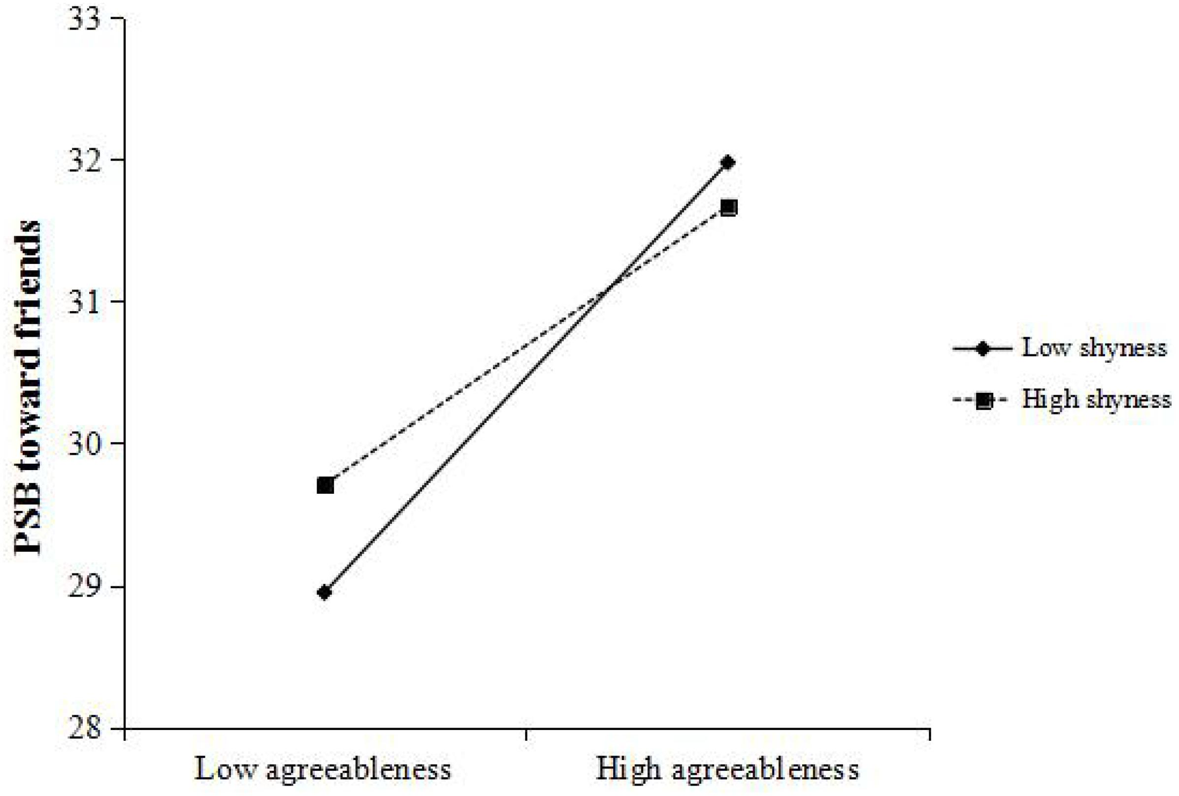 Frontiers | Shyness Weakens the Agreeableness-Prosociality