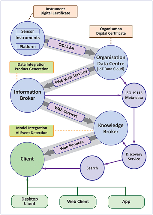 Frontiers | Ocean Data Product Integration Through