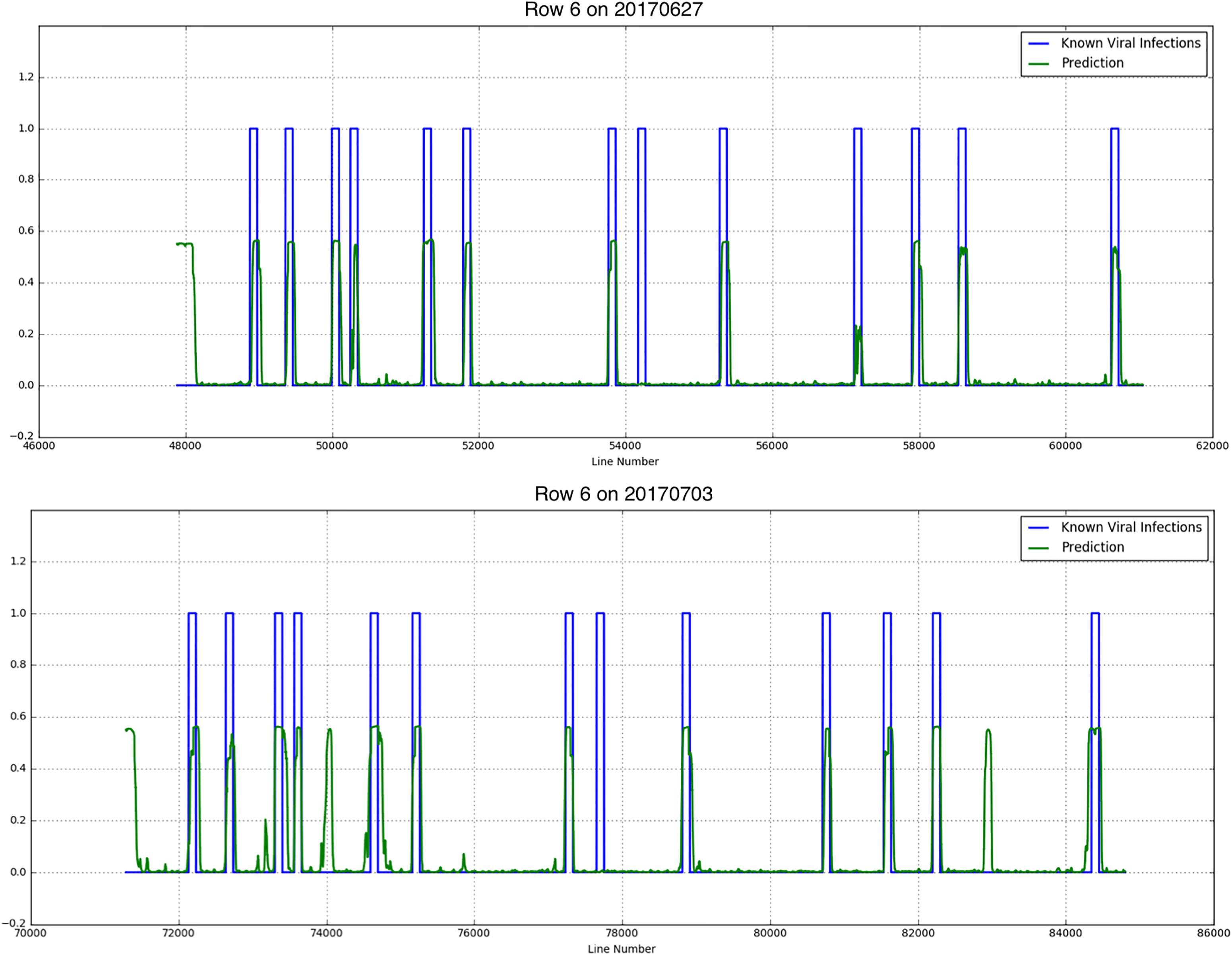 Frontiers | Potato Virus Y Detection in Seed Potatoes Using Deep