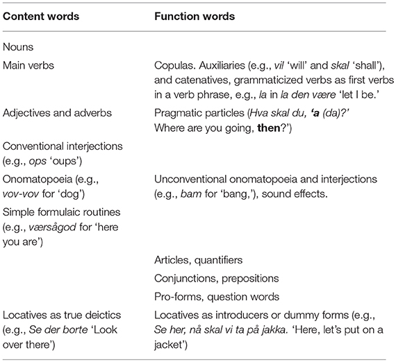 Frontiers   The Phonology of Children's Early Words: Trends