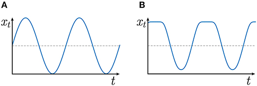 Frontiers | A Kernel-Based Method for Modeling Non-harmonic