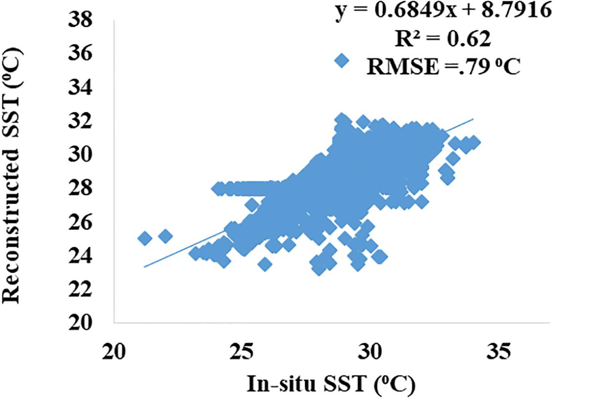 Frontiers | Observational Needs of Sea Surface Temperature